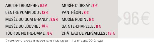 Музейная карта Парижа - сравнение цен